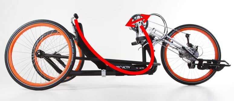 ProActiv NJ1 Kompaktbike, Rahmenkräfte