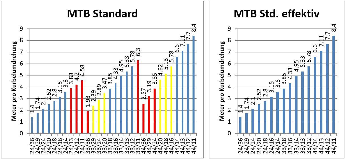 MTB Standard Entfaltung